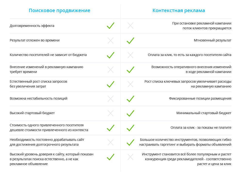 Как вы оцениваете бюджет на продвижение сайта в яndex продвижение сайтов в нахабино